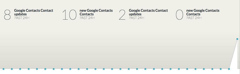 Google - Google graph